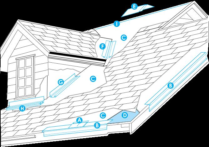 Description de toit